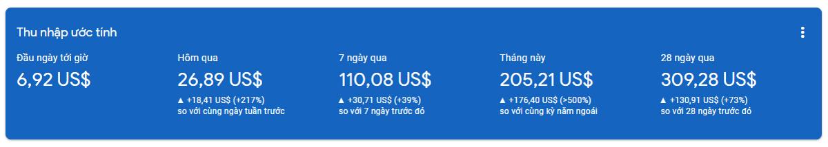 Thu nhập hằng ngày từ Google Adsense (chụp vào giữa ngày).